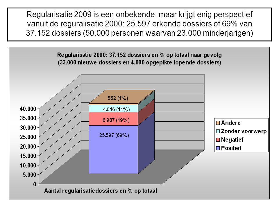 Regularisatie 2009 is een onbekende, maar krijgt enig perspectief vanuit de reguralisatie 2000: 25.597 erkende dossiers of 69% van 37.152 dossiers (50