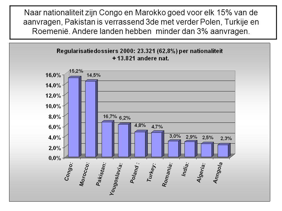 Naar nationaliteit zijn Congo en Marokko goed voor elk 15% van de aanvragen, Pakistan is verrassend 3de met verder Polen, Turkije en Roemenië. Andere