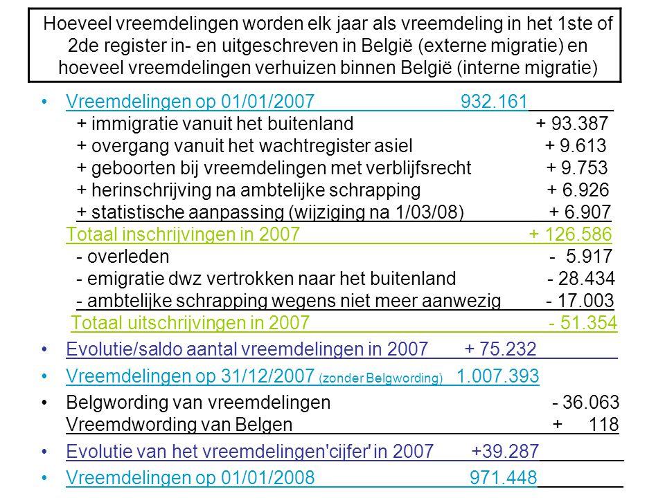 Hoeveel vreemdelingen worden elk jaar als vreemdeling in het 1ste of 2de register in- en uitgeschreven in België (externe migratie) en hoeveel vreemde
