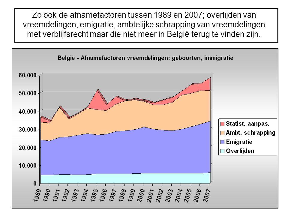 Zo ook de afnamefactoren tussen 1989 en 2007; overlijden van vreemdelingen, emigratie, ambtelijke schrapping van vreemdelingen met verblijfsrecht maar
