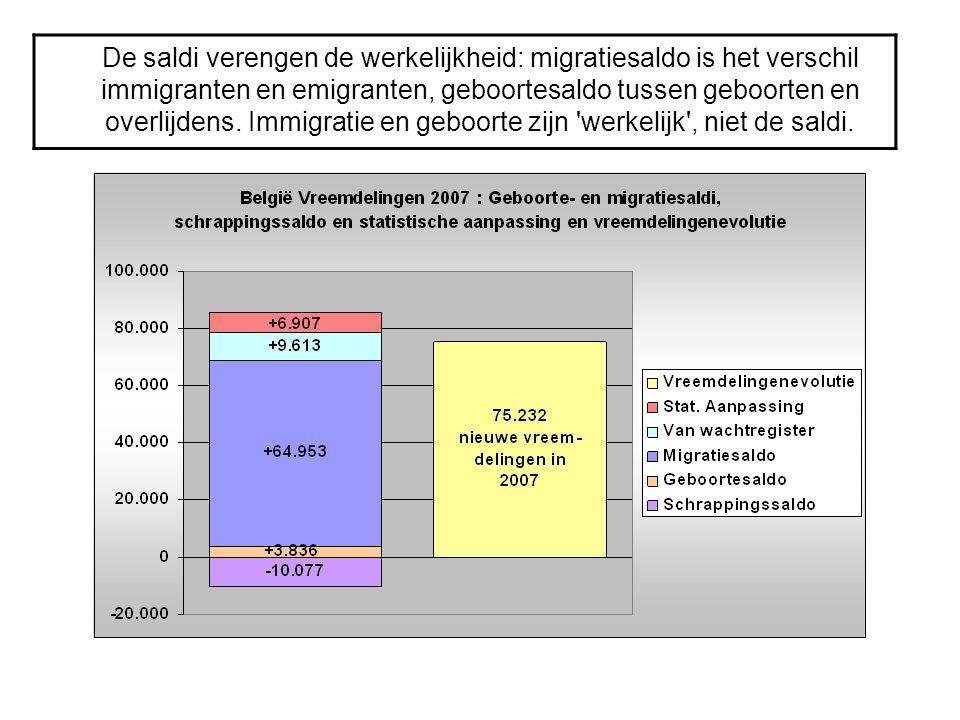 De saldi verengen de werkelijkheid: migratiesaldo is het verschil immigranten en emigranten, geboortesaldo tussen geboorten en overlijdens. Immigratie