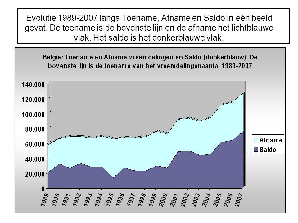 Evolutie 1989-2007 langs Toename, Afname en Saldo in één beeld gevat. De toename is de bovenste lijn en de afname het lichtblauwe vlak. Het saldo is h