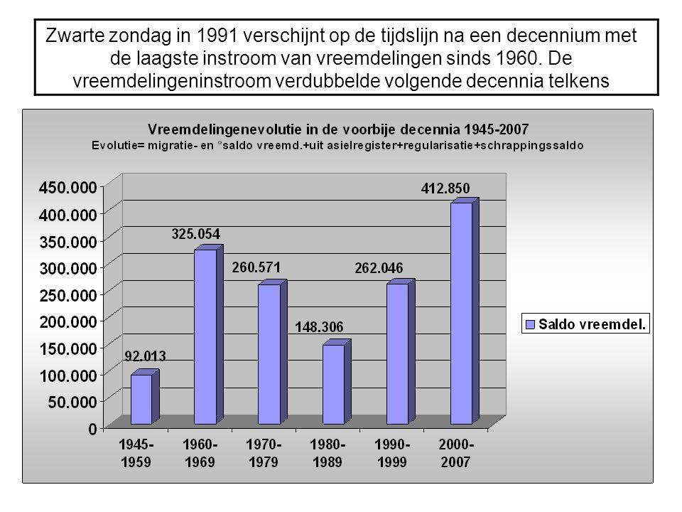 Zwarte zondag in 1991 verschijnt op de tijdslijn na een decennium met de laagste instroom van vreemdelingen sinds 1960. De vreemdelingeninstroom verdu