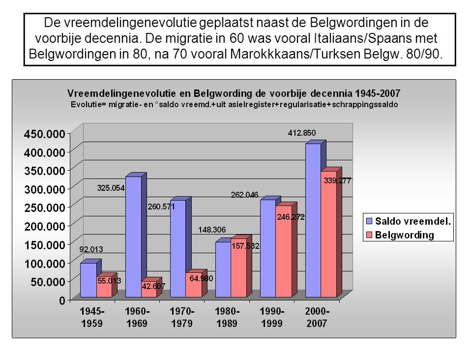 De vreemdelingenevolutie geplaatst naast de Belgwordingen in de voorbije decennia. De migratie in 60 was vooral Italiaans/Spaans met Belgwordingen in
