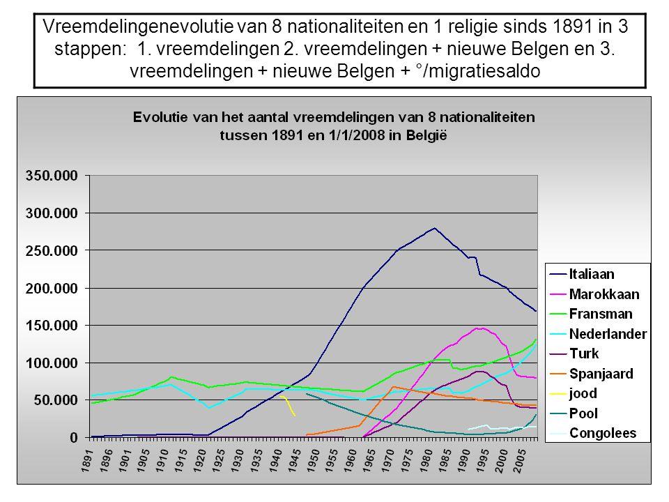 Vreemdelingenevolutie van 8 nationaliteiten en 1 religie sinds 1891 in 3 stappen: 1. vreemdelingen 2. vreemdelingen + nieuwe Belgen en 3. vreemdelinge
