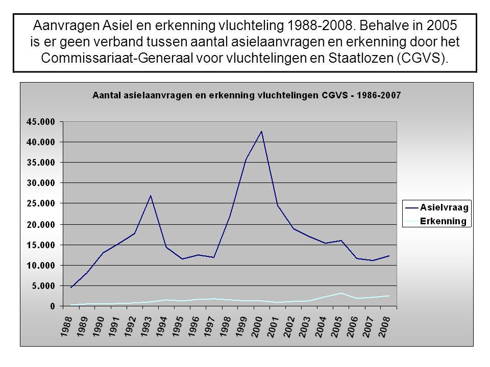 Aanvragen Asiel en erkenning vluchteling 1988-2008. Behalve in 2005 is er geen verband tussen aantal asielaanvragen en erkenning door het Commissariaa