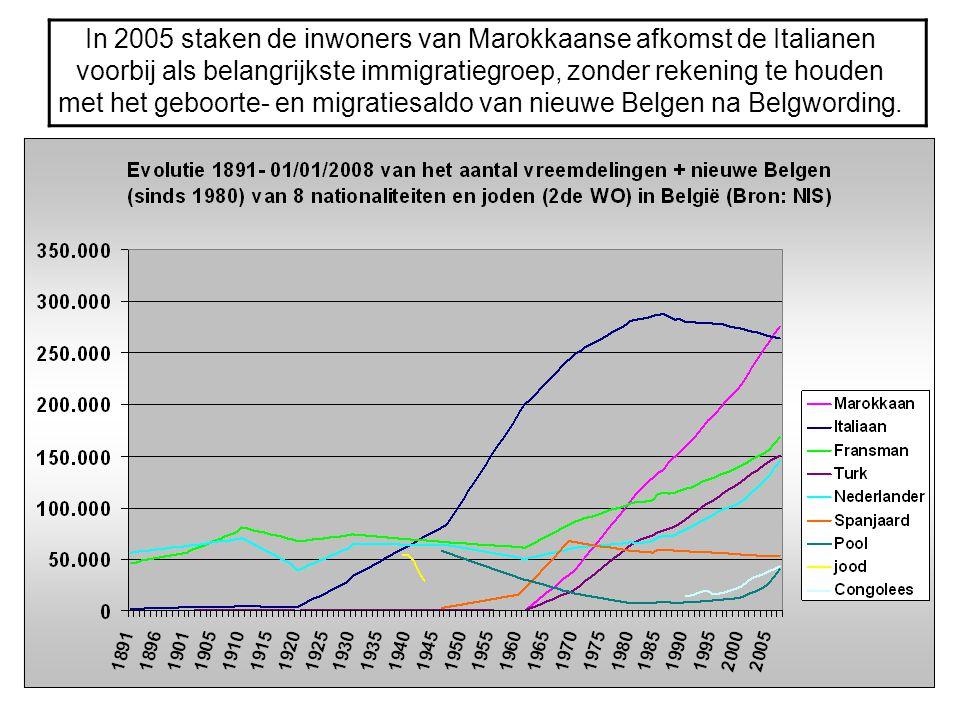 In 2005 staken de inwoners van Marokkaanse afkomst de Italianen voorbij als belangrijkste immigratiegroep, zonder rekening te houden met het geboorte-
