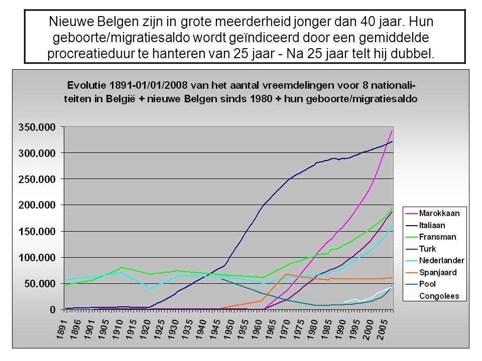 Nieuwe Belgen zijn in grote meerderheid jonger dan 40 jaar. Hun geboorte/migratiesaldo wordt geïndiceerd door een gemiddelde procreatieduur te hantere