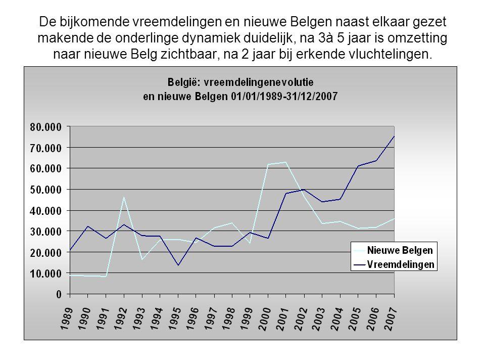 De bijkomende vreemdelingen en nieuwe Belgen naast elkaar gezet makende de onderlinge dynamiek duidelijk, na 3à 5 jaar is omzetting naar nieuwe Belg z