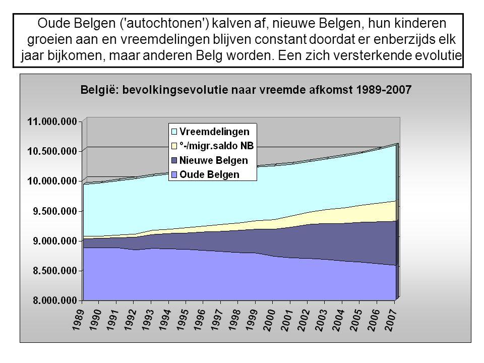 Oude Belgen ('autochtonen') kalven af, nieuwe Belgen, hun kinderen groeien aan en vreemdelingen blijven constant doordat er enberzijds elk jaar bijkom