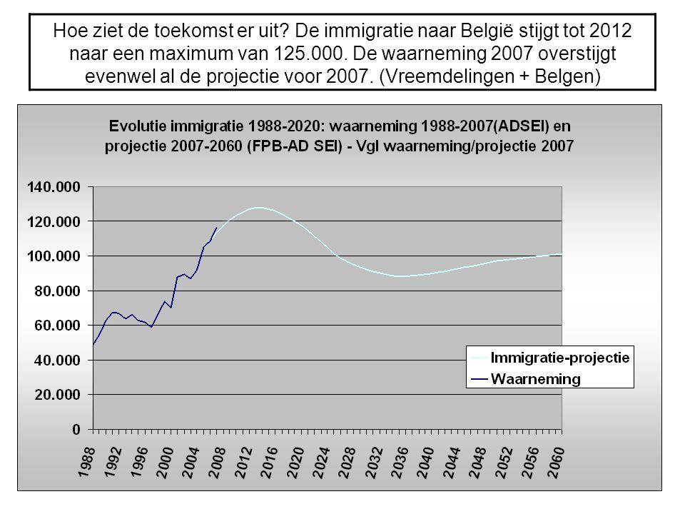 Hoe ziet de toekomst er uit? De immigratie naar België stijgt tot 2012 naar een maximum van 125.000. De waarneming 2007 overstijgt evenwel al de proje