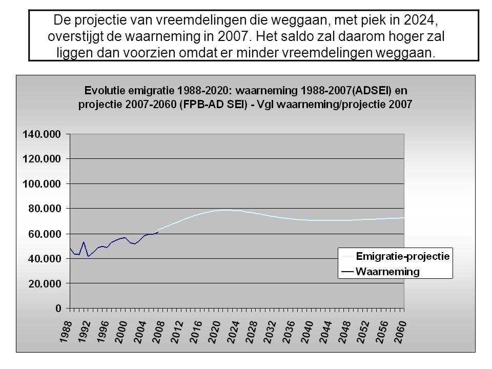 De projectie van vreemdelingen die weggaan, met piek in 2024, overstijgt de waarneming in 2007. Het saldo zal daarom hoger zal liggen dan voorzien omd