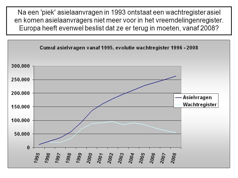 Na een 'piek' asielaanvragen in 1993 ontstaat een wachtregister asiel en komen asielaanvragers niet meer voor in het vreemdelingenregister. Europa hee