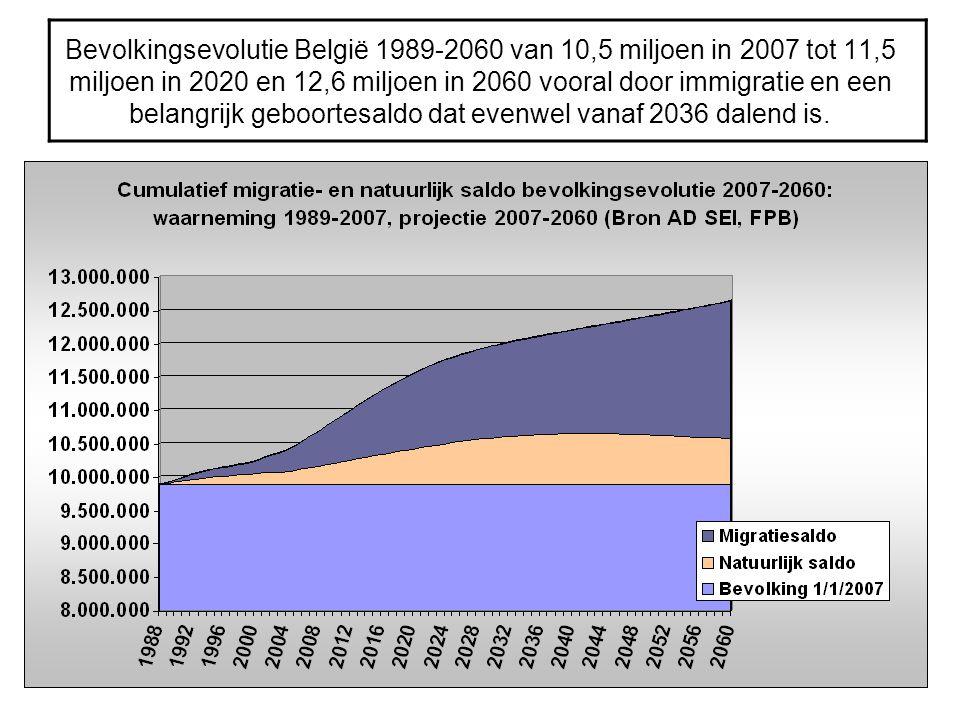 Bevolkingsevolutie België 1989-2060 van 10,5 miljoen in 2007 tot 11,5 miljoen in 2020 en 12,6 miljoen in 2060 vooral door immigratie en een belangrijk