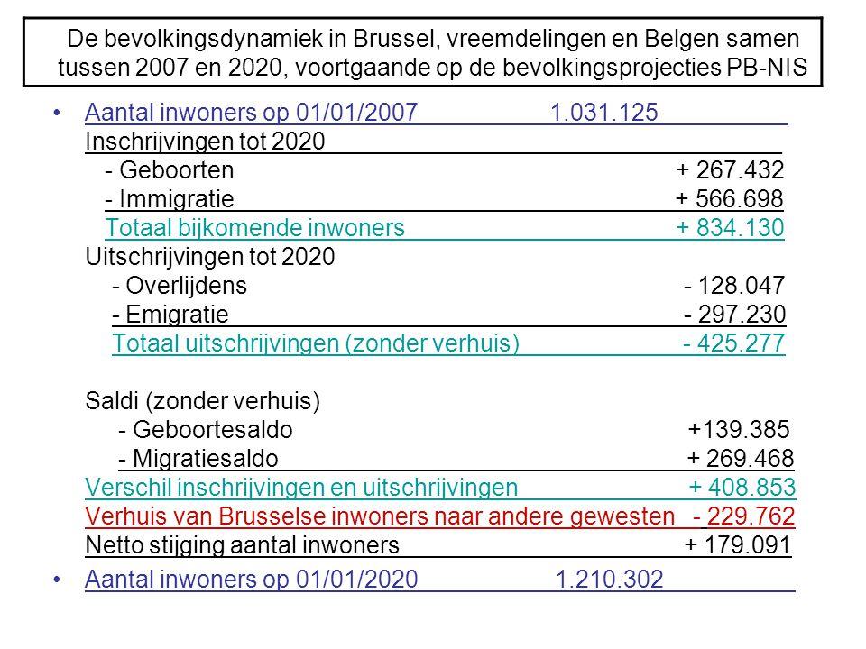 De bevolkingsdynamiek in Brussel, vreemdelingen en Belgen samen tussen 2007 en 2020, voortgaande op de bevolkingsprojecties PB-NIS •Aantal inwoners op