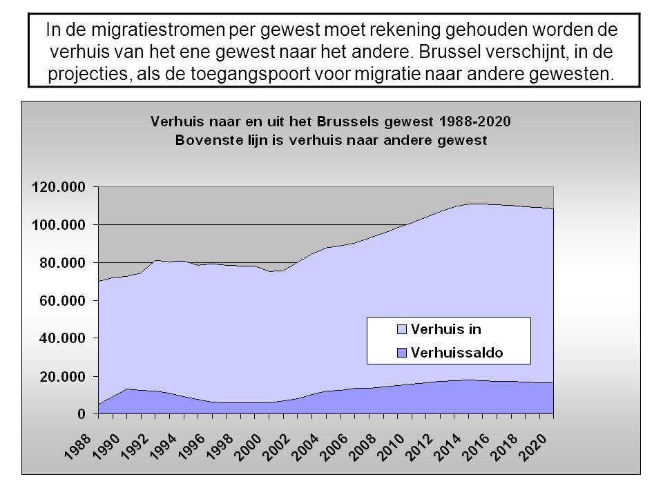 In de migratiestromen per gewest moet rekening gehouden worden de verhuis van het ene gewest naar het andere. Brussel verschijnt, in de projecties, al