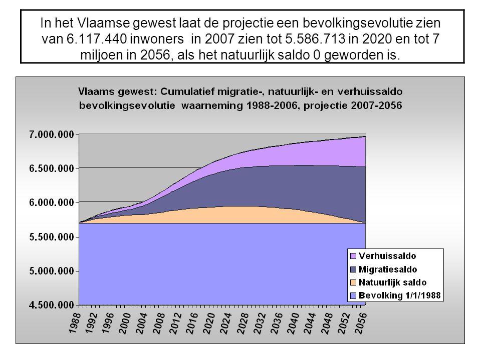 In het Vlaamse gewest laat de projectie een bevolkingsevolutie zien van 6.117.440 inwoners in 2007 zien tot 5.586.713 in 2020 en tot 7 miljoen in 2056