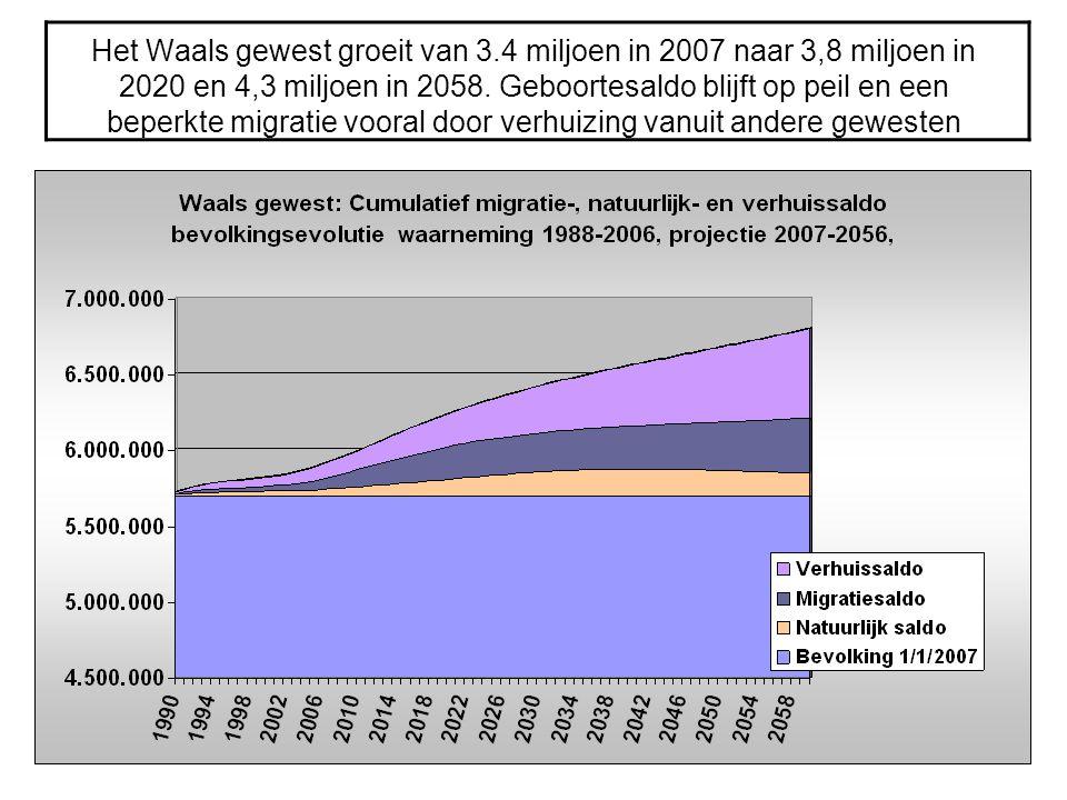 Het Waals gewest groeit van 3.4 miljoen in 2007 naar 3,8 miljoen in 2020 en 4,3 miljoen in 2058. Geboortesaldo blijft op peil en een beperkte migratie