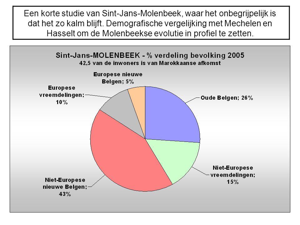 Een korte studie van Sint-Jans-Molenbeek, waar het onbegrijpelijk is dat het zo kalm blijft. Demografische vergelijking met Mechelen en Hasselt om de