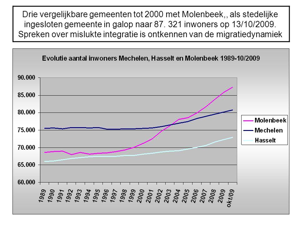 Drie vergelijkbare gemeenten tot 2000 met Molenbeek,, als stedelijke ingesloten gemeente in galop naar 87. 321 inwoners op 13/10/2009. Spreken over mi