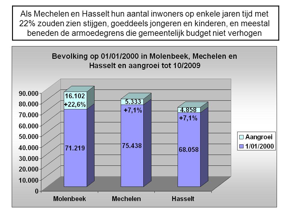 Als Mechelen en Hasselt hun aantal inwoners op enkele jaren tijd met 22% zouden zien stijgen, goeddeels jongeren en kinderen, en meestal beneden de ar
