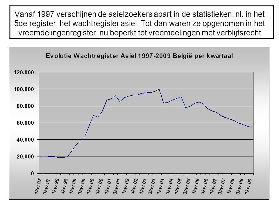 Vanaf 1997 verschijnen de asielzoekers apart in de statistieken, nl. in het 5de register, het wachtregister asiel. Tot dan waren ze opgenomen in het v