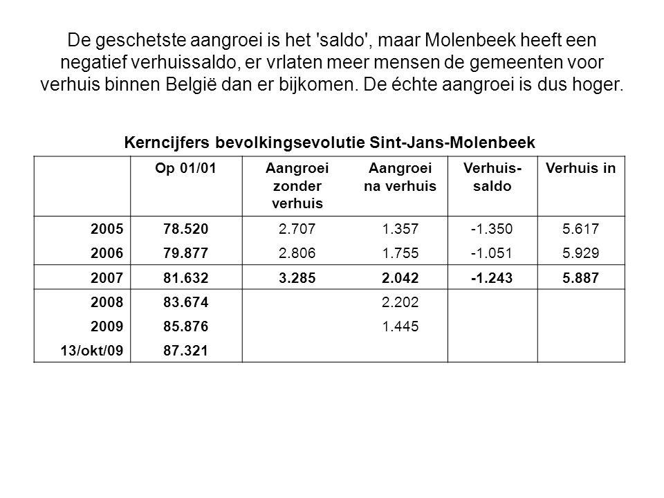 De geschetste aangroei is het 'saldo', maar Molenbeek heeft een negatief verhuissaldo, er vrlaten meer mensen de gemeenten voor verhuis binnen België