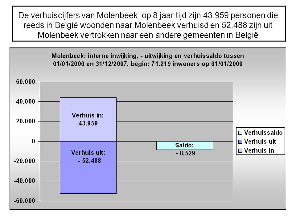 De verhuiscijfers van Molenbeek: op 8 jaar tijd zijn 43.959 personen die reeds in België woonden naar Molenbeek verhuisd en 52.488 zijn uit Molenbeek