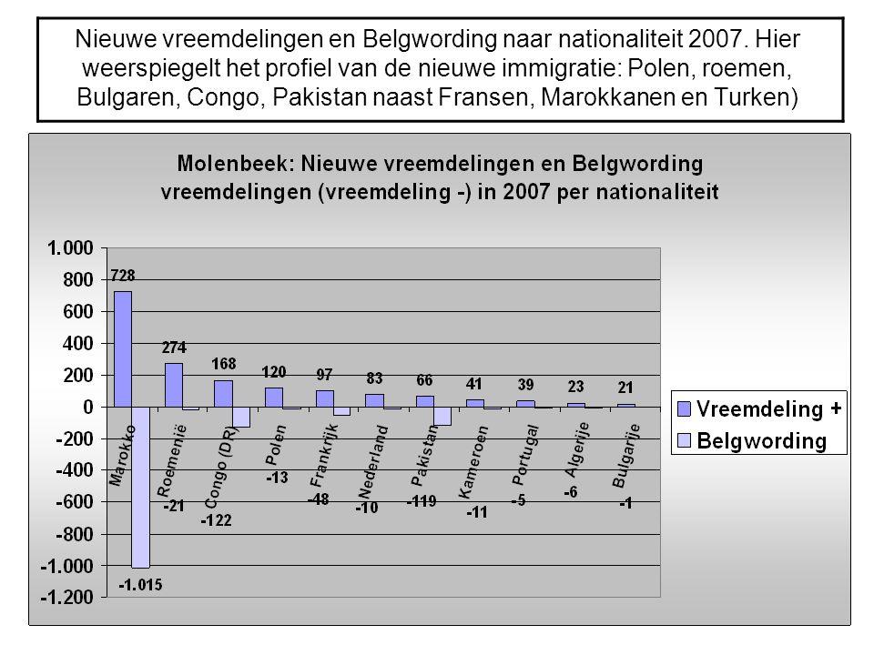 Nieuwe vreemdelingen en Belgwording naar nationaliteit 2007. Hier weerspiegelt het profiel van de nieuwe immigratie: Polen, roemen, Bulgaren, Congo, P