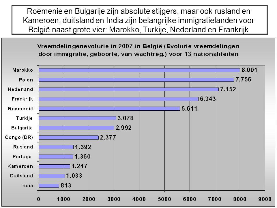 Roëmenië en Bulgarije zijn absolute stijgers, maar ook rusland en Kameroen, duitsland en India zijn belangrijke immigratielanden voor België naast gro