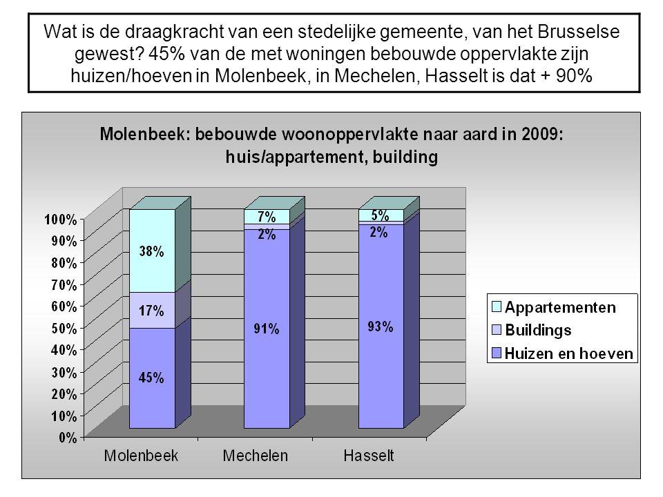 Wat is de draagkracht van een stedelijke gemeente, van het Brusselse gewest? 45% van de met woningen bebouwde oppervlakte zijn huizen/hoeven in Molenb