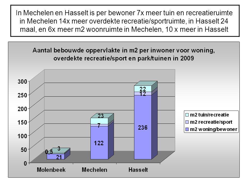 In Mechelen en Hasselt is per bewoner 7x meer tuin en recreatieruimte in Mechelen 14x meer overdekte recreatie/sportruimte, in Hasselt 24 maal, en 6x
