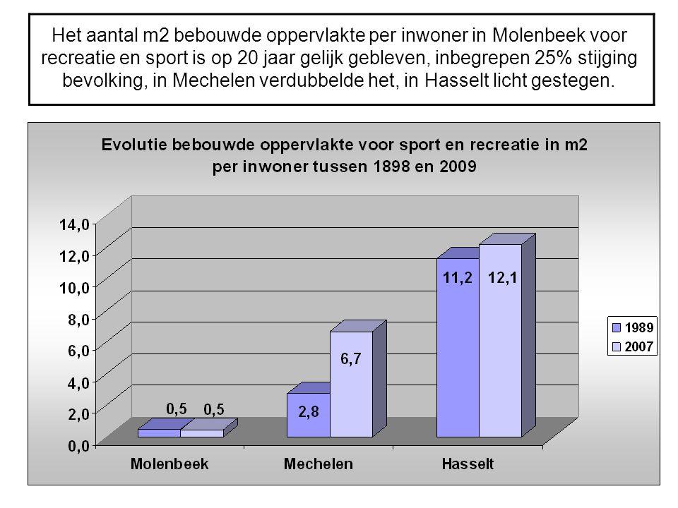 Het aantal m2 bebouwde oppervlakte per inwoner in Molenbeek voor recreatie en sport is op 20 jaar gelijk gebleven, inbegrepen 25% stijging bevolking,