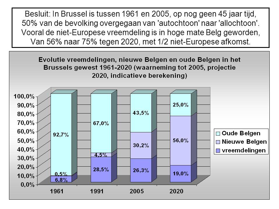 Besluit: In Brussel is tussen 1961 en 2005, op nog geen 45 jaar tijd, 50% van de bevolking overgegaan van 'autochtoon' naar 'allochtoon'. Vooral de ni