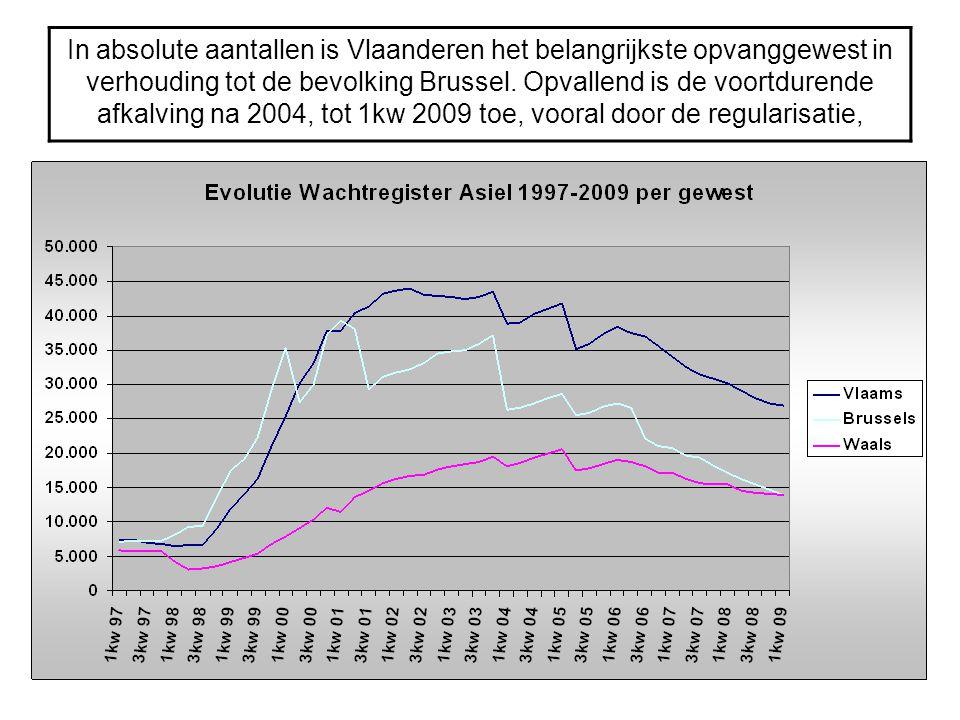 In absolute aantallen is Vlaanderen het belangrijkste opvanggewest in verhouding tot de bevolking Brussel. Opvallend is de voortdurende afkalving na 2