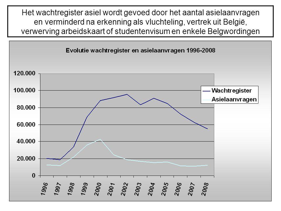Het wachtregister asiel wordt gevoed door het aantal asielaanvragen en verminderd na erkenning als vluchteling, vertrek uit België, verwerving arbeids