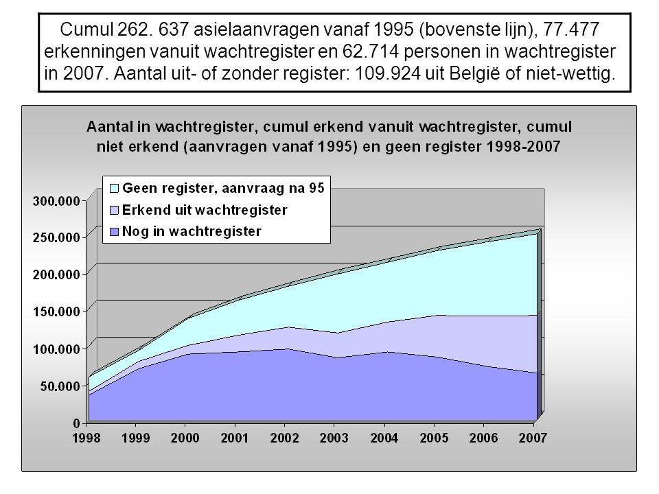 Cumul 262. 637 asielaanvragen vanaf 1995 (bovenste lijn), 77.477 erkenningen vanuit wachtregister en 62.714 personen in wachtregister in 2007. Aantal