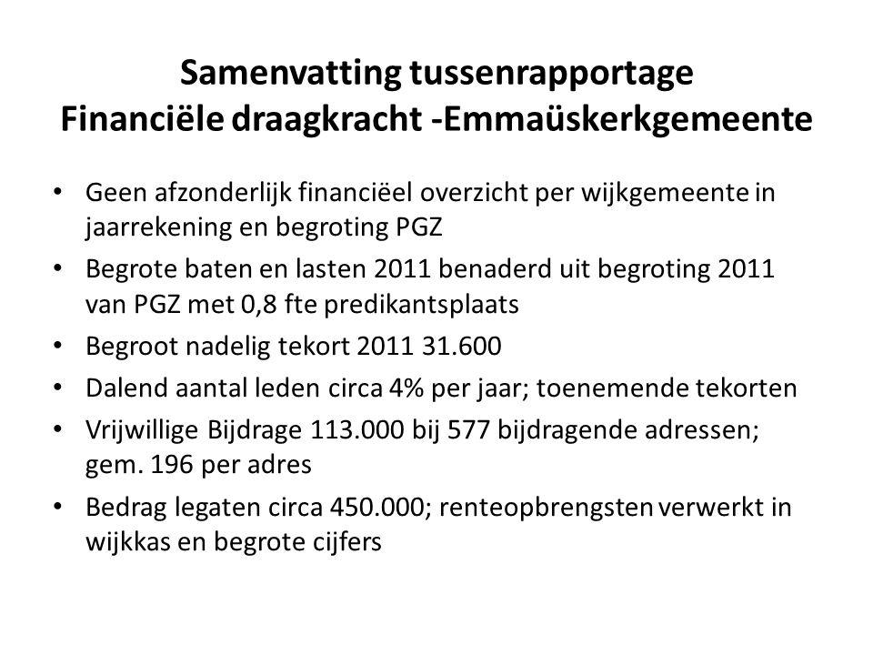 Samenvatting tussenrapportage Financiële draagkracht -Emmaüskerkgemeente • Geen afzonderlijk financiëel overzicht per wijkgemeente in jaarrekening en begroting PGZ • Begrote baten en lasten 2011 benaderd uit begroting 2011 van PGZ met 0,8 fte predikantsplaats • Begroot nadelig tekort 2011 31.600 • Dalend aantal leden circa 4% per jaar; toenemende tekorten • Vrijwillige Bijdrage 113.000 bij 577 bijdragende adressen; gem.
