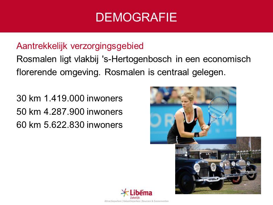 DEMOGRAFIE Aantrekkelijk verzorgingsgebied Rosmalen ligt vlakbij 's-Hertogenbosch in een economisch florerende omgeving. Rosmalen is centraal gelegen.
