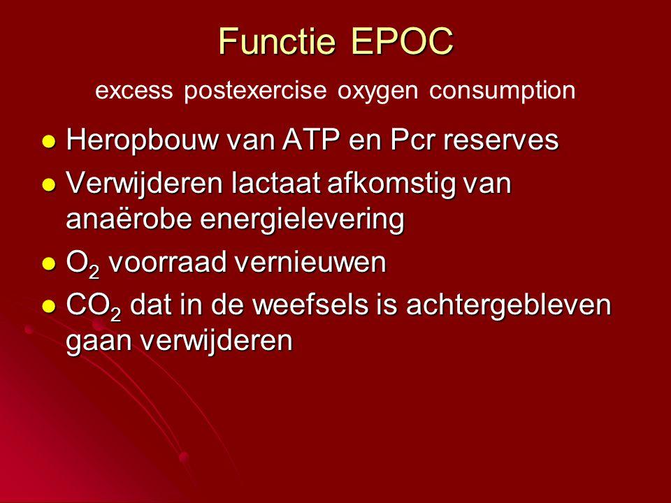 Functie EPOC Functie EPOC excess postexercise oxygen consumption  Heropbouw van ATP en Pcr reserves  Verwijderen lactaat afkomstig van anaërobe energielevering  O 2 voorraad vernieuwen  CO 2 dat in de weefsels is achtergebleven gaan verwijderen