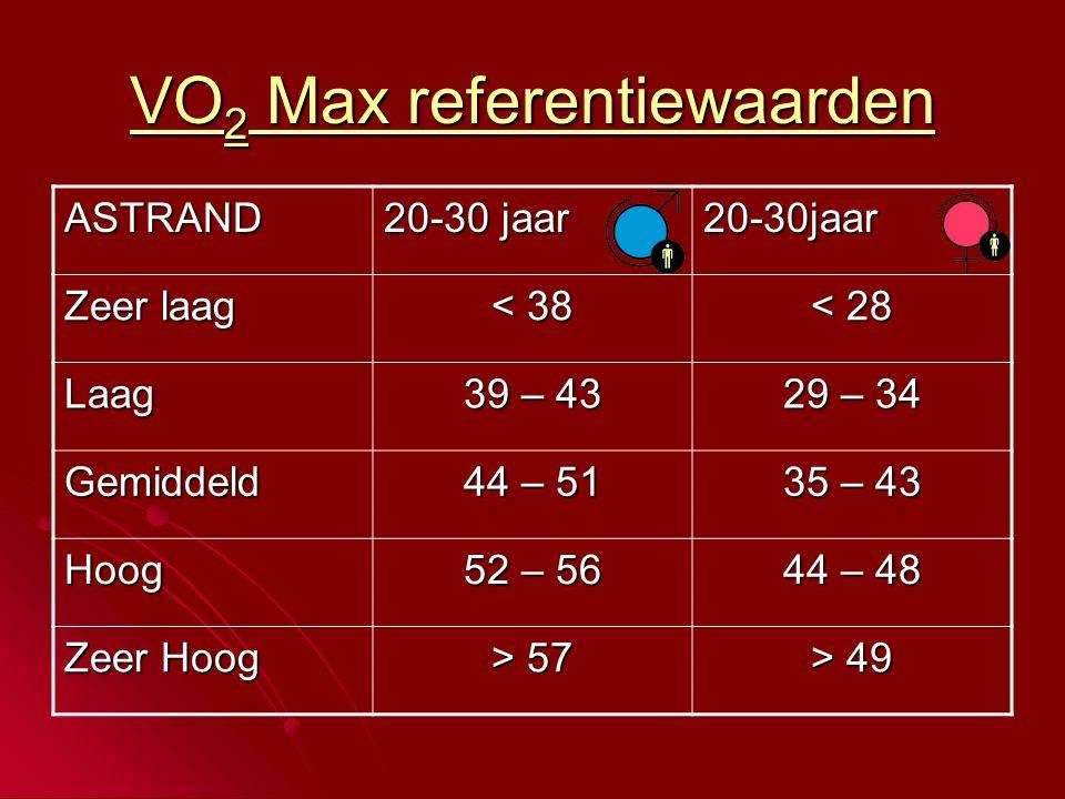 VO 2 Max referentiewaarden ASTRAND 20-30 jaar 20-30jaar Zeer laag < 38 < 28 Laag 39 – 43 29 – 34 Gemiddeld 44 – 51 35 – 43 Hoog 52 – 56 44 – 48 Zeer Hoog > 57 > 49