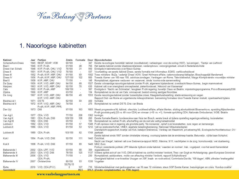 1. Naoorlogse kabinetten KabinetJaarPartijenZetelsFormatieDuurBijzonderheden Schemerhorn-Drees1945RKSP, SDAP, VDB60/100-347Eerste na-oorlogse 'koninkl
