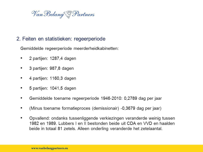 2. Feiten en statistieken: regeerperiode Gemiddelde regeerperiode meerderheidkabinetten: • 2 partijen: 1287,4 dagen • 3 partijen: 987,8 dagen • 4 part