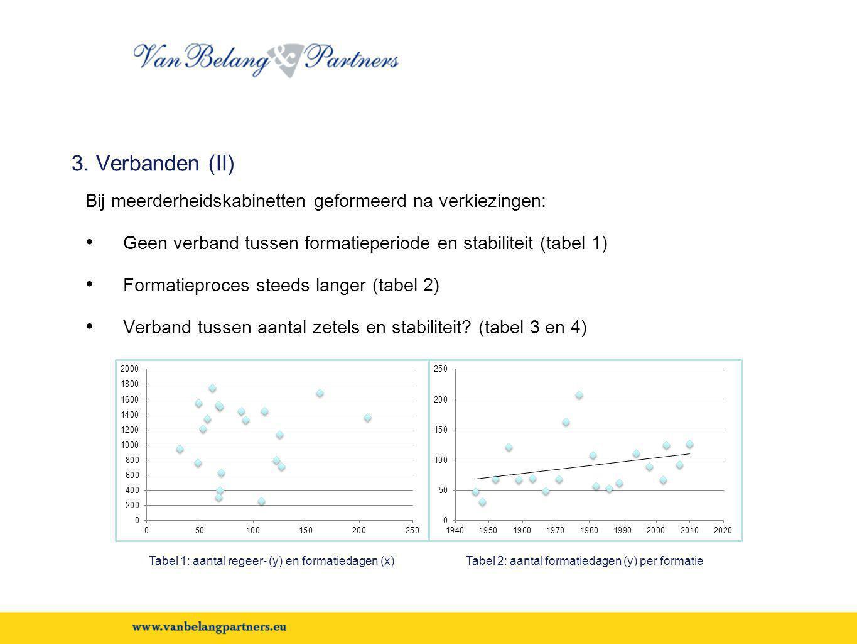 3. Verbanden (II) Bij meerderheidskabinetten geformeerd na verkiezingen: • Geen verband tussen formatieperiode en stabiliteit (tabel 1) • Formatieproc