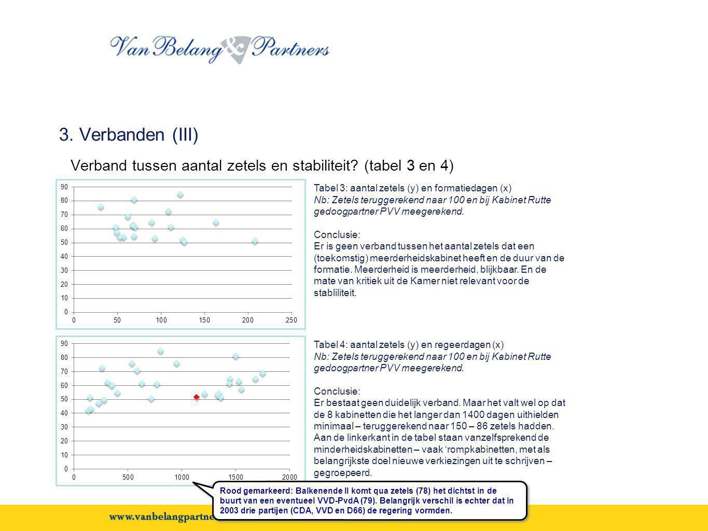 3. Verbanden (III) Verband tussen aantal zetels en stabiliteit? (tabel 3 en 4) Tabel 3: aantal zetels (y) en formatiedagen (x) Nb: Zetels teruggereken