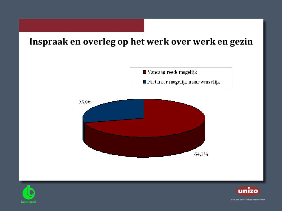 Inspraak en overleg op het werk over werk en gezin