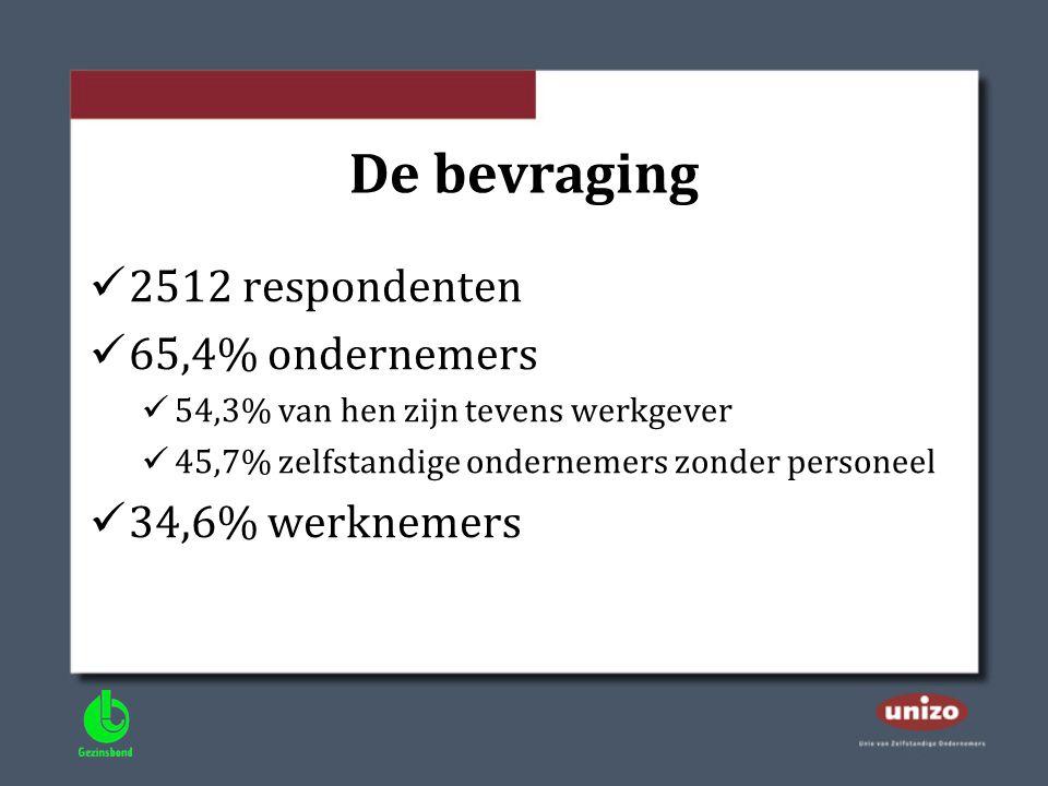 De bevraging  2512 respondenten  65,4% ondernemers  54,3% van hen zijn tevens werkgever  45,7% zelfstandige ondernemers zonder personeel  34,6% w