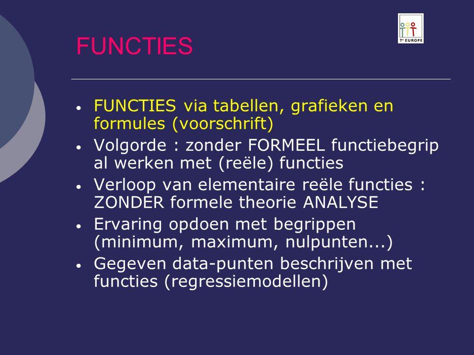 FUNCTIES  FUNCTIES via tabellen, grafieken en formules (voorschrift)  Volgorde : zonder FORMEEL functiebegrip al werken met (reële) functies  Verlo