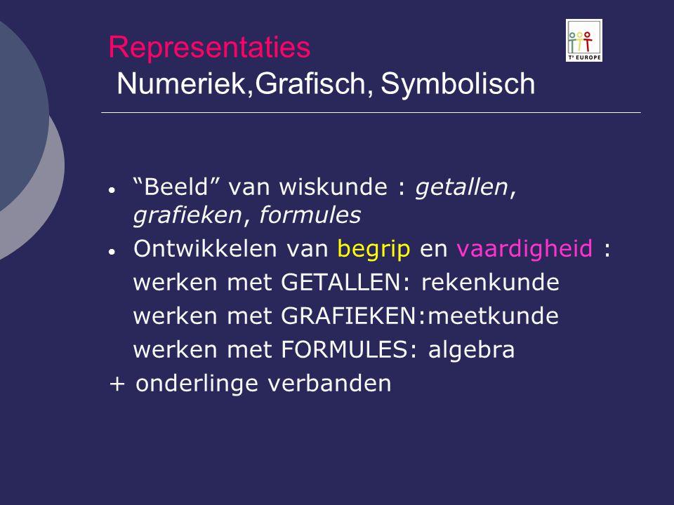 """Representaties Numeriek,Grafisch, Symbolisch  """"Beeld"""" van wiskunde : getallen, grafieken, formules  Ontwikkelen van begrip en vaardigheid : werken m"""