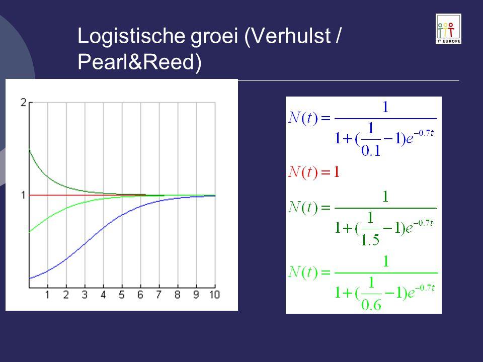 Logistische groei (Verhulst / Pearl&Reed)